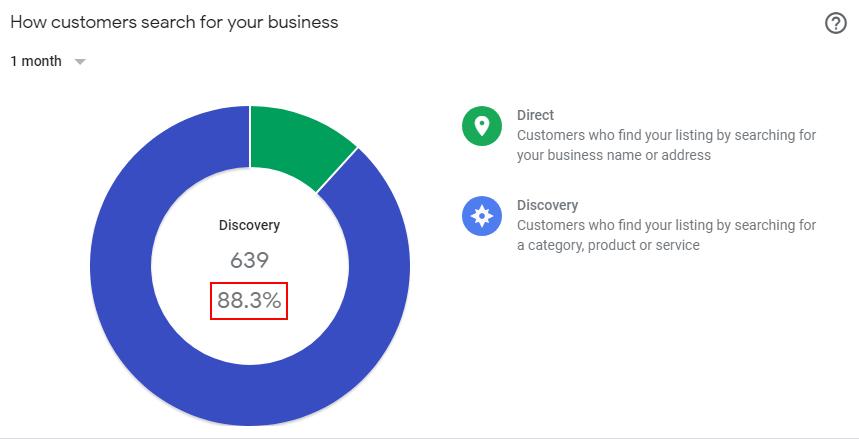 Google My Business | Insights | Digital Marketing | Hertfordshire